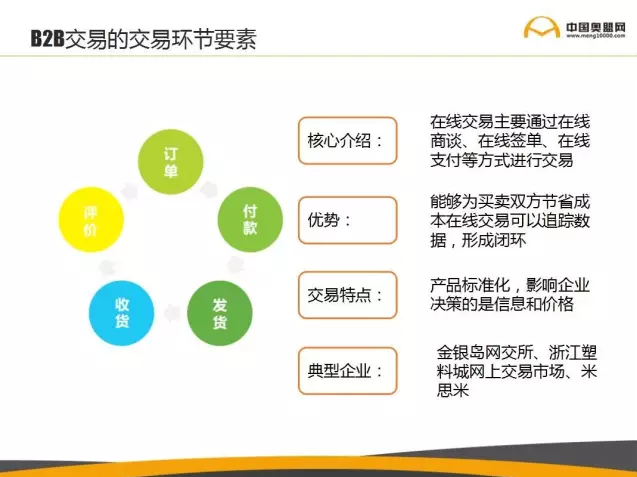B2B交易的交易环节要素