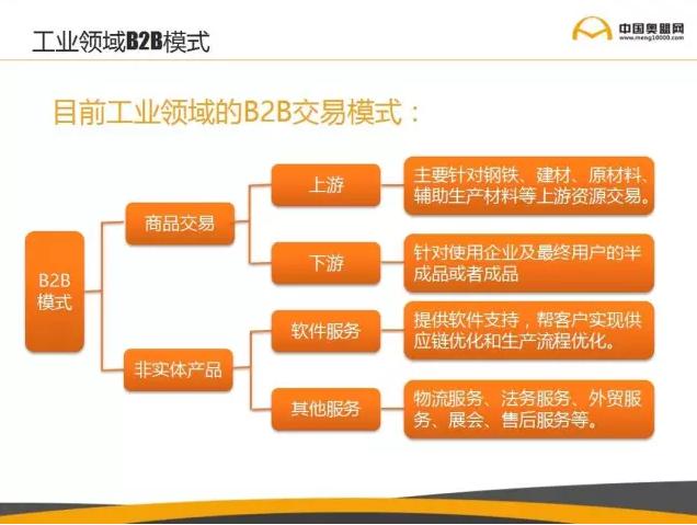 工业领域B2B模式