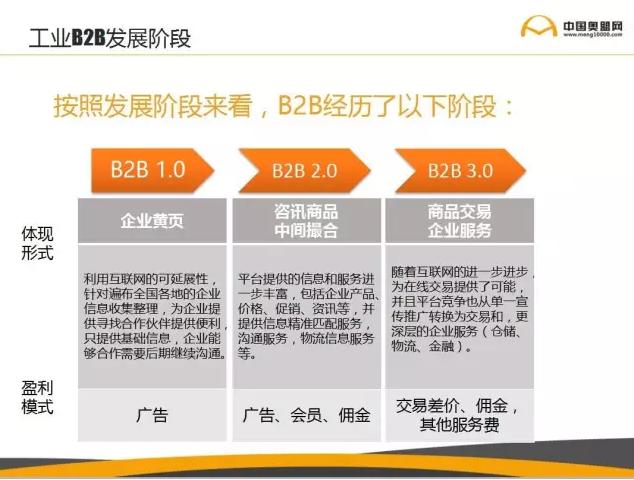工业B2B发展阶段